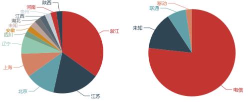 CNCERT 2018年5月我国DDoS攻击资源分析报告