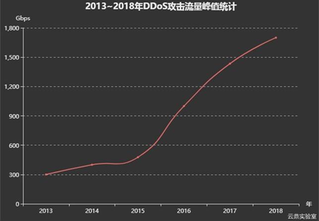 腾讯安全云鼎实验室:2018上半年互联网 DDoS 攻击趋势分析