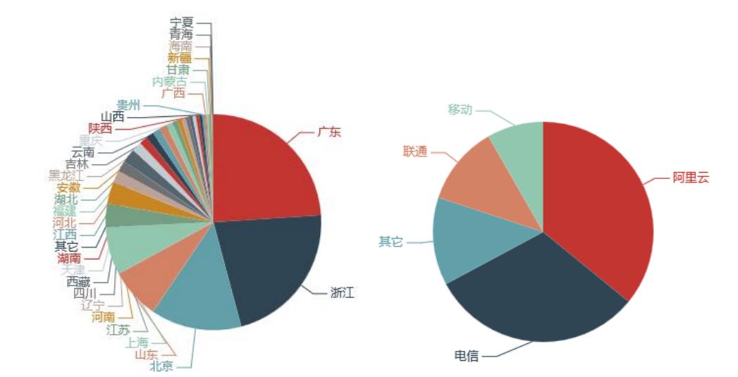 CNCERT 2018年2月我国DDoS攻击资源分析报告