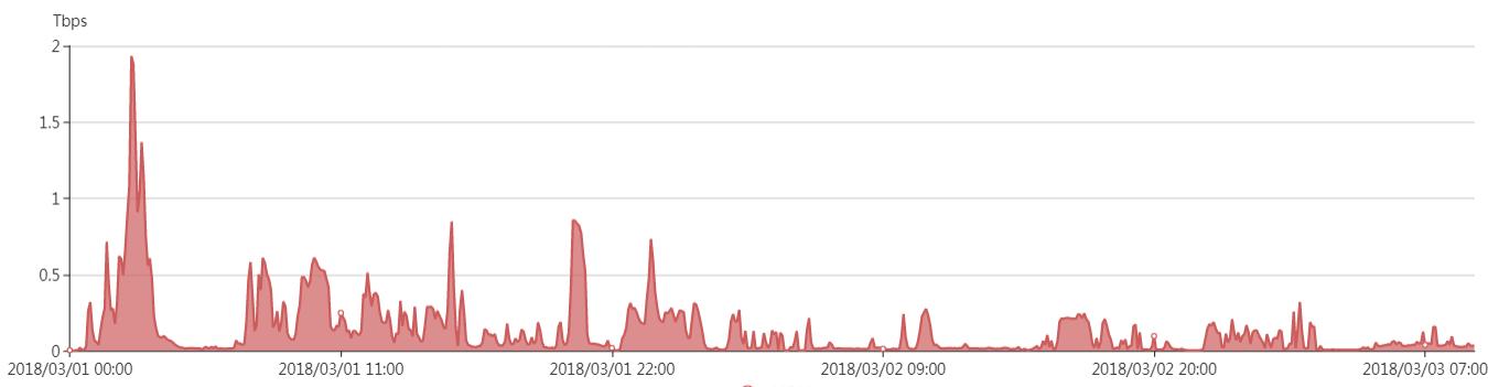 CNCERT关于利用Memcached服务器实施反射DDoS攻击的情况通报