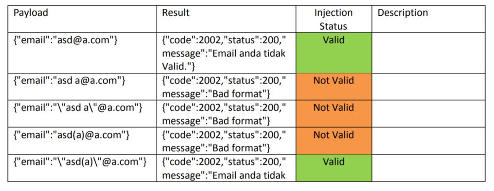 如何绕过电子邮件格式过滤进行SQL注入