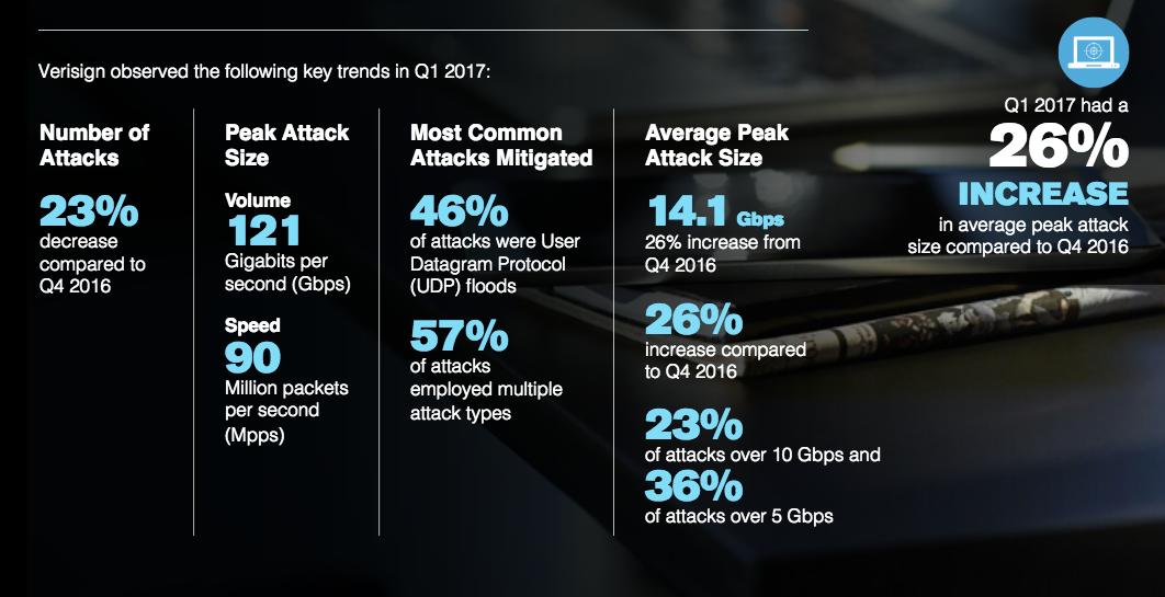 Verisign发布2017年Q1全球DDoS攻击趋势报告