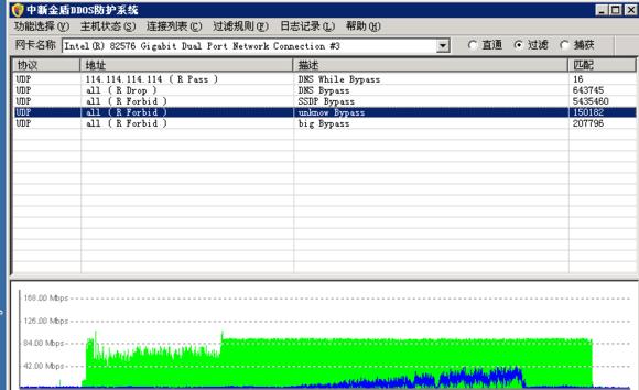 记一次处理干扰型DDOS攻击