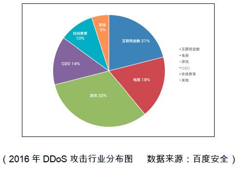 """黑客""""进军""""游戏行业 百度安全力挽狂澜抗DDoS"""