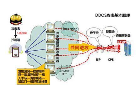 3个小妙招 有效防止服务器遭受DDoS攻击