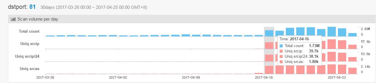 一个新IoT僵尸网络正在 HTTP 81上大范围传播