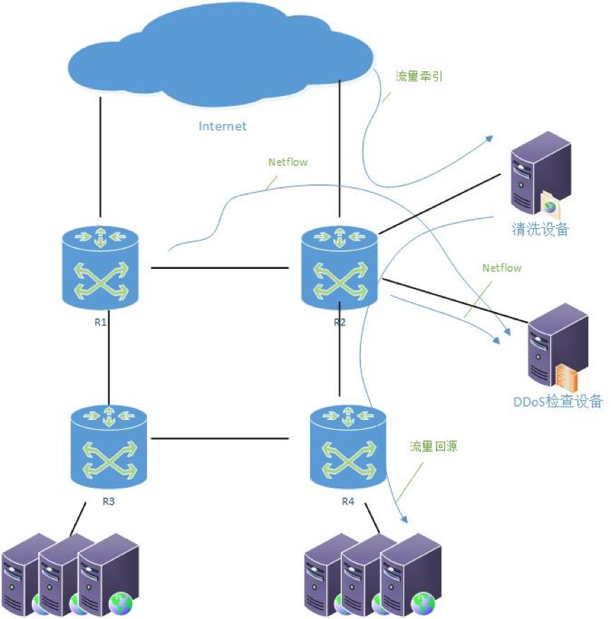 公有云厂商DDoS防护产品竞品分析