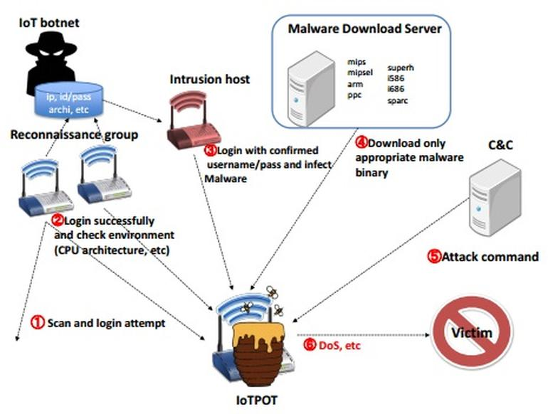 IoT DDoS警报系统是如何帮助我们预测网络攻击的