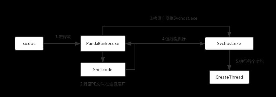 Zeus Panda Banker银行木马变种分析