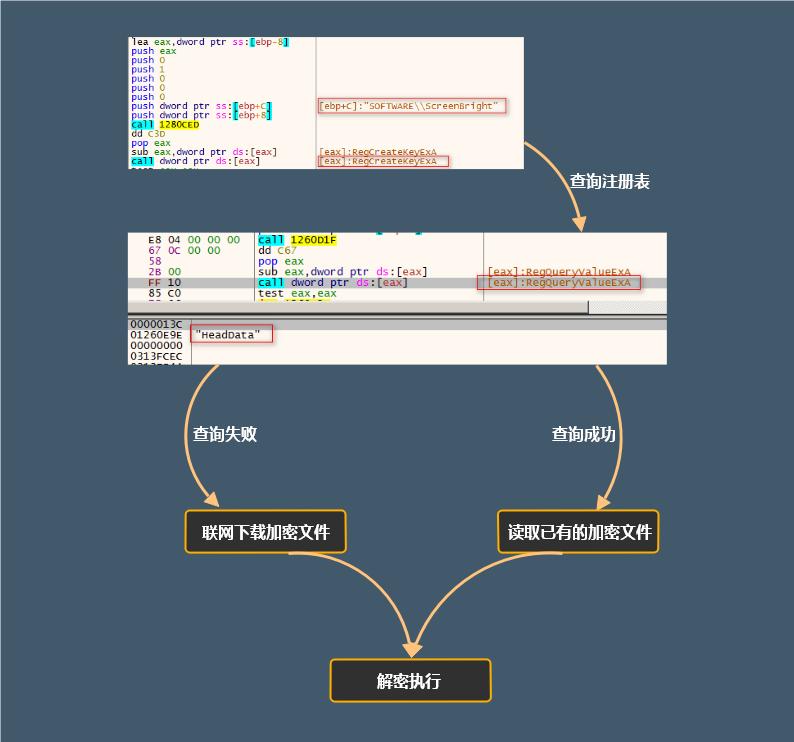 暗崟虫:潜藏多年的软件后门分析