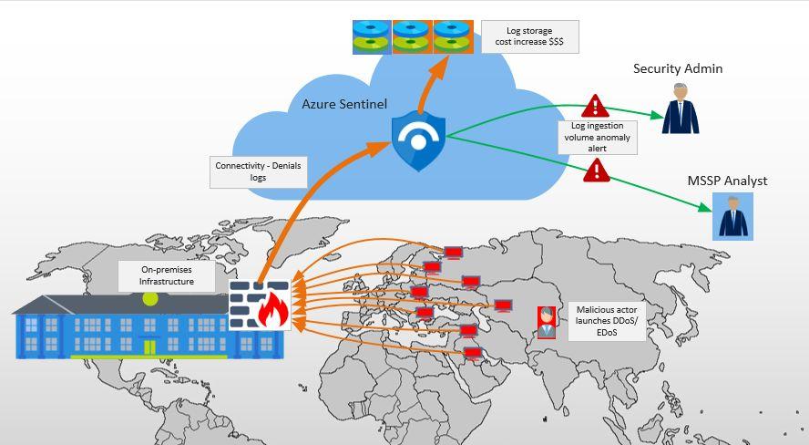 DDOS高防服务_防cc攻击设置多少秒_原理